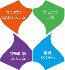サンポウCADシステム プレハブ工法 技術計算システム 積算システム